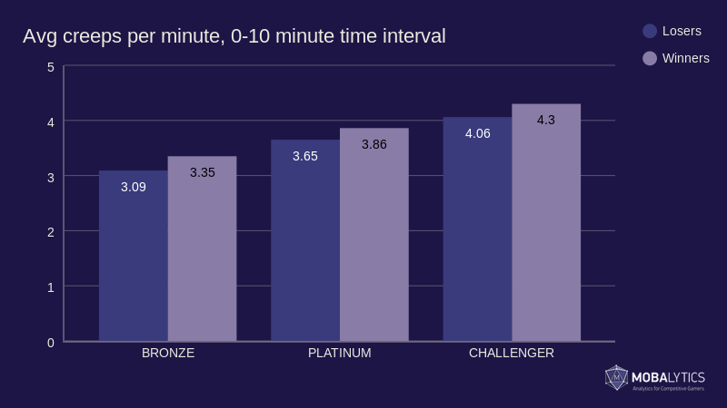 graph of average creeps per minute, 0-10 time interval for article on League of Legends strategy
