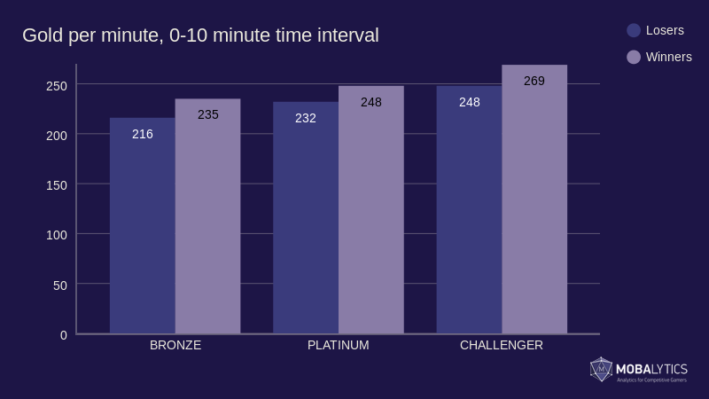 graph of average gold per minute, 0-10 time interval for article on League of Legends strategy