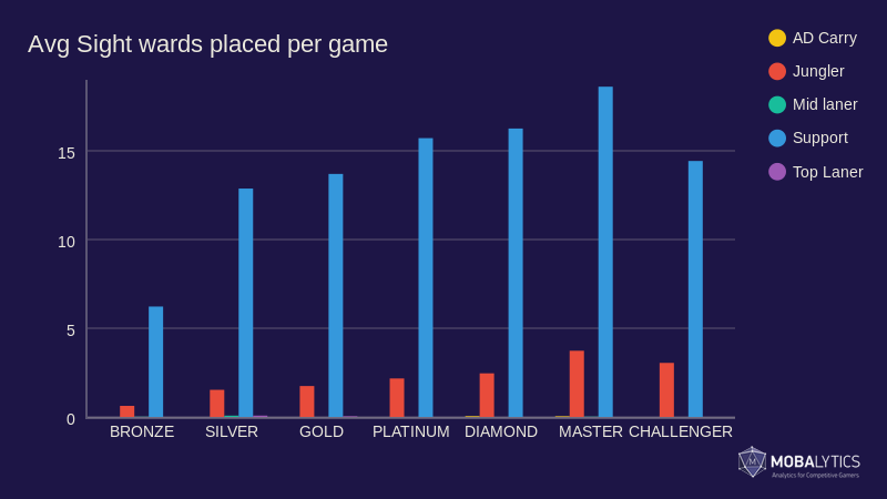 Avg Sight wards per game