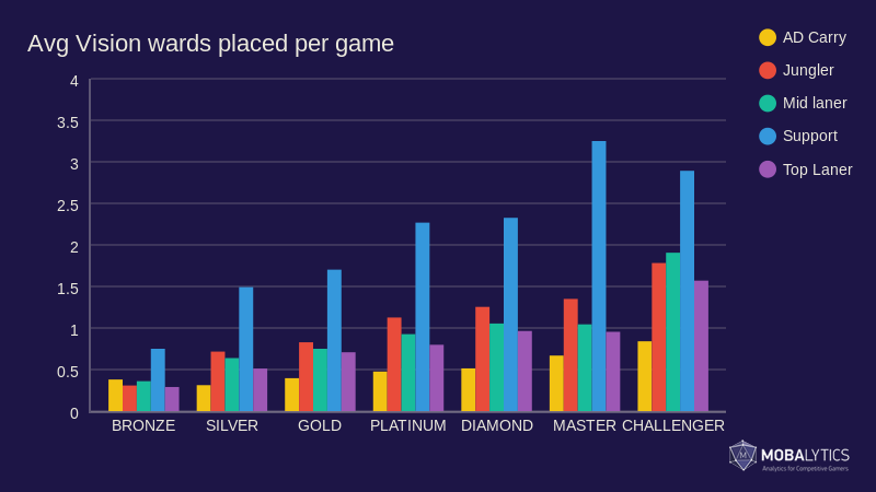 Avg Vision wards placed per game