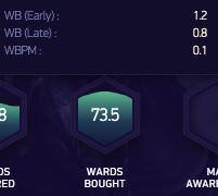 Wards Bought attributes