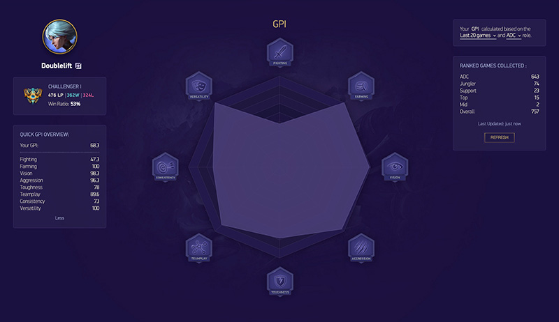 Gamer Performance Index (GPI)