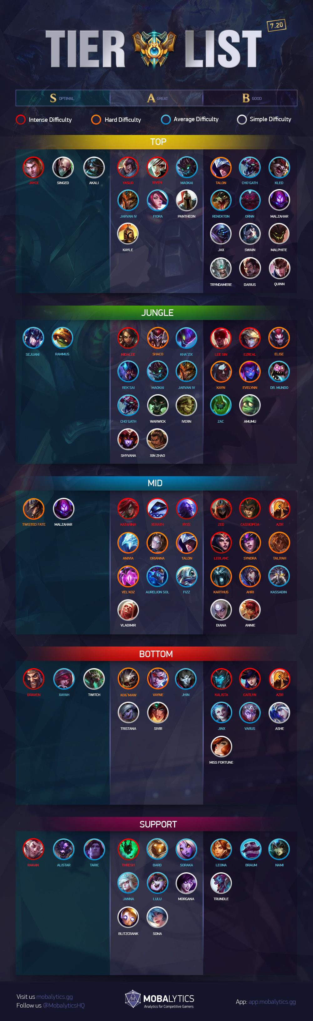 how to carry solo queue season 7