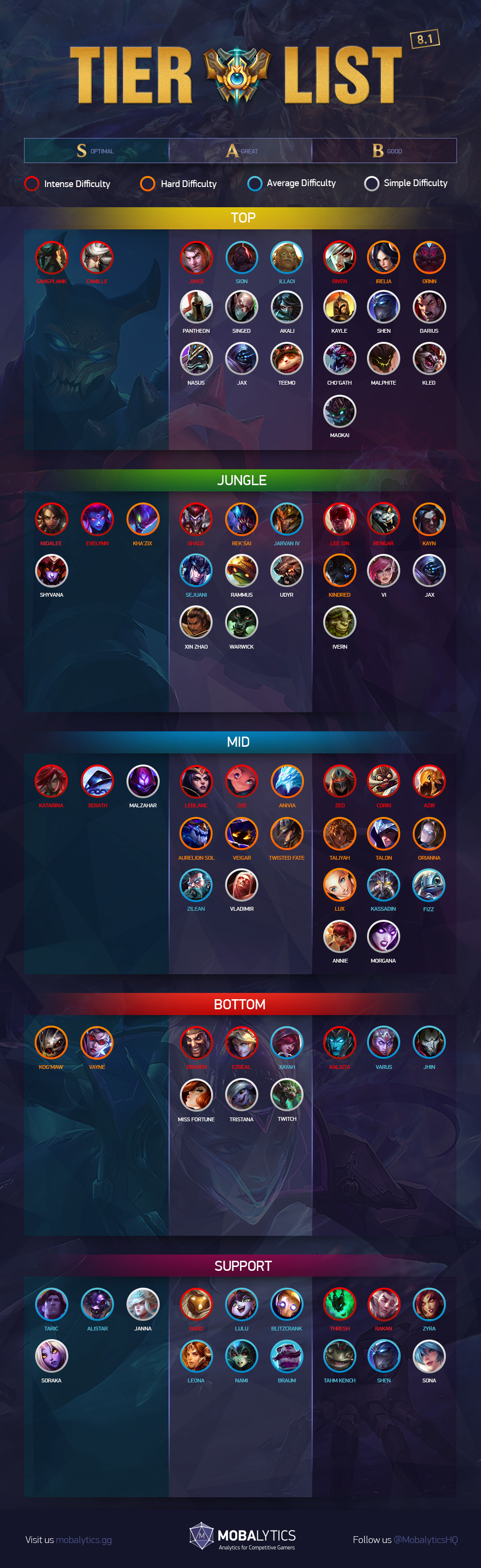 League of Legends Patch 8 1 Tier List for Climbing Solo Queue