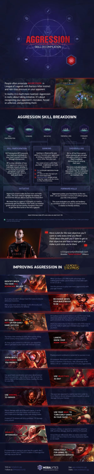 Aggression Skill Decompilation Infographic