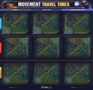 Movement Travel Times on Summoner's Rift