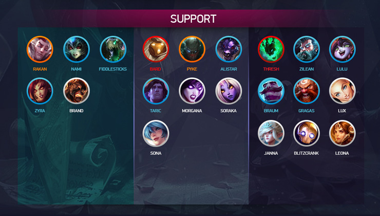 Support tier list