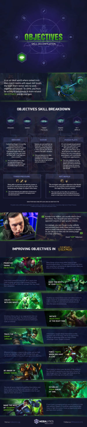 Objectives Skill Infographic