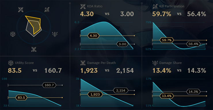 How to Use the League of Legends Stats Tab to Improve - Mobalytics