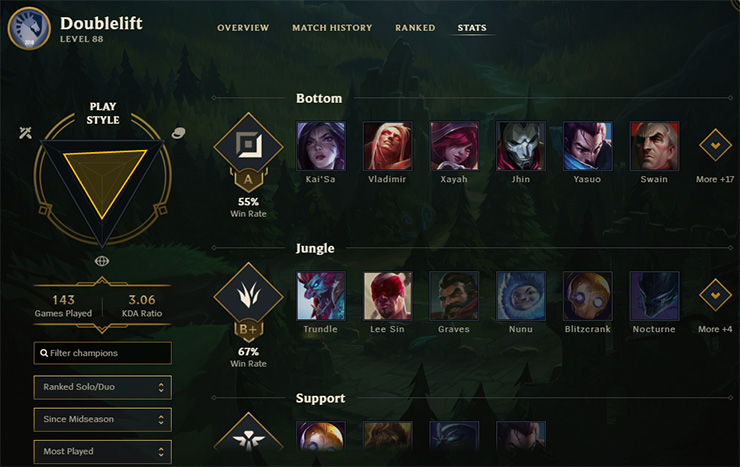Doublelift stats tab
