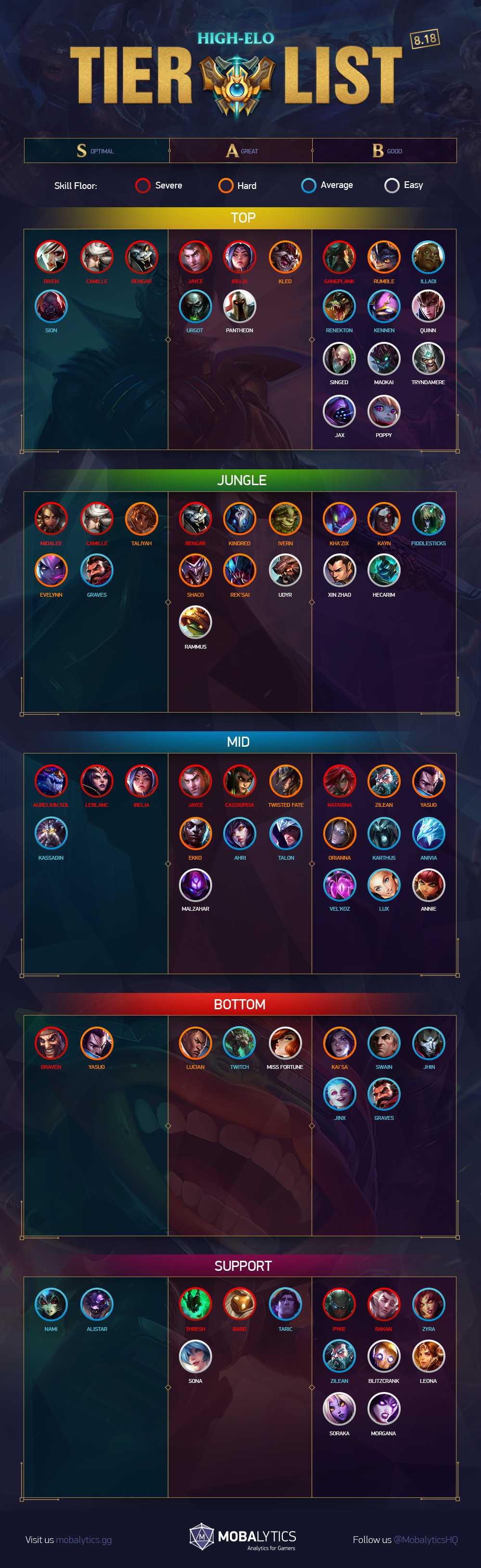 8.18 High ELO updated