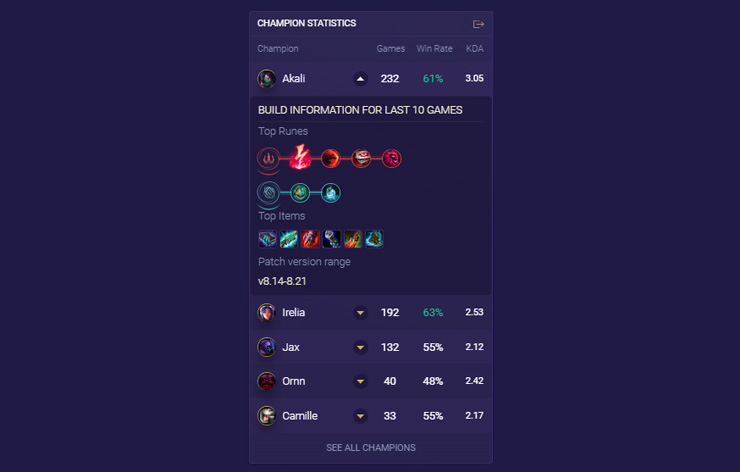 Champion Statistics Overview