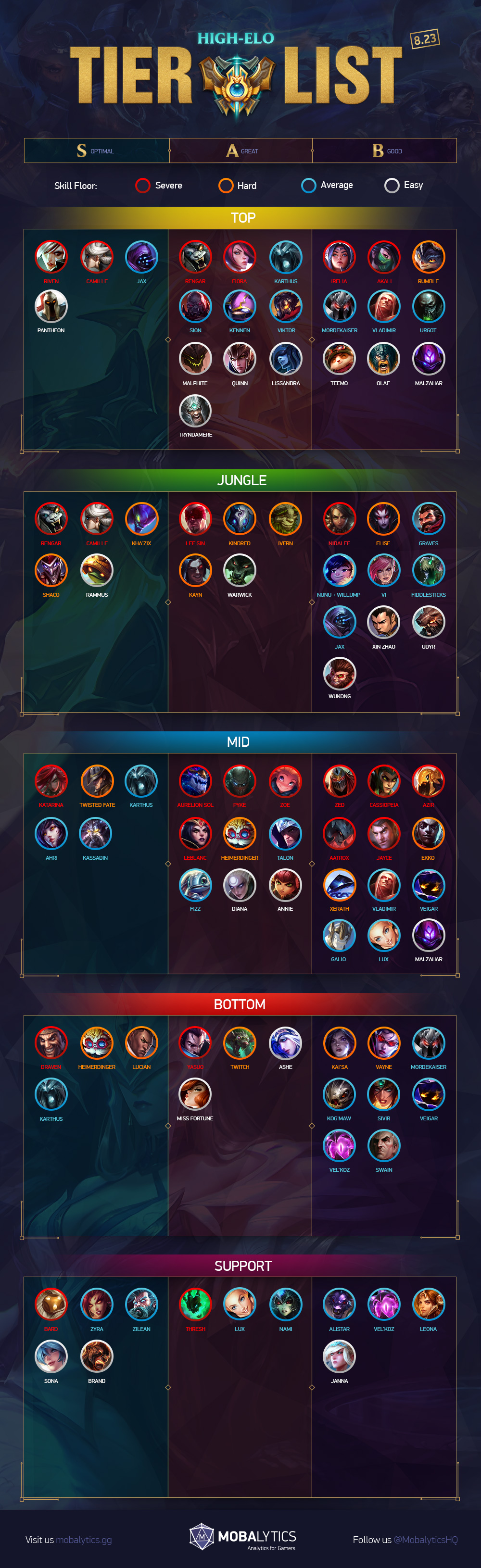 High ELO 8.23 updated