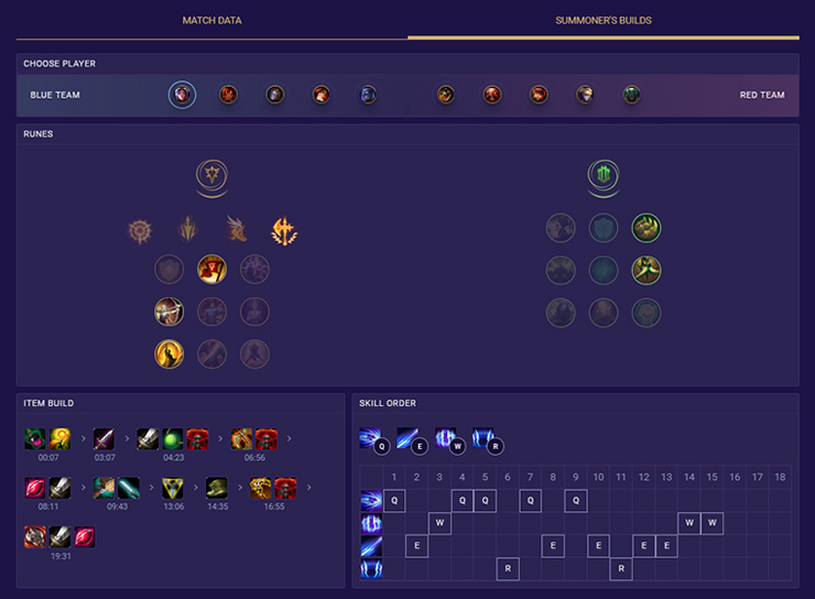 Summoner Builds