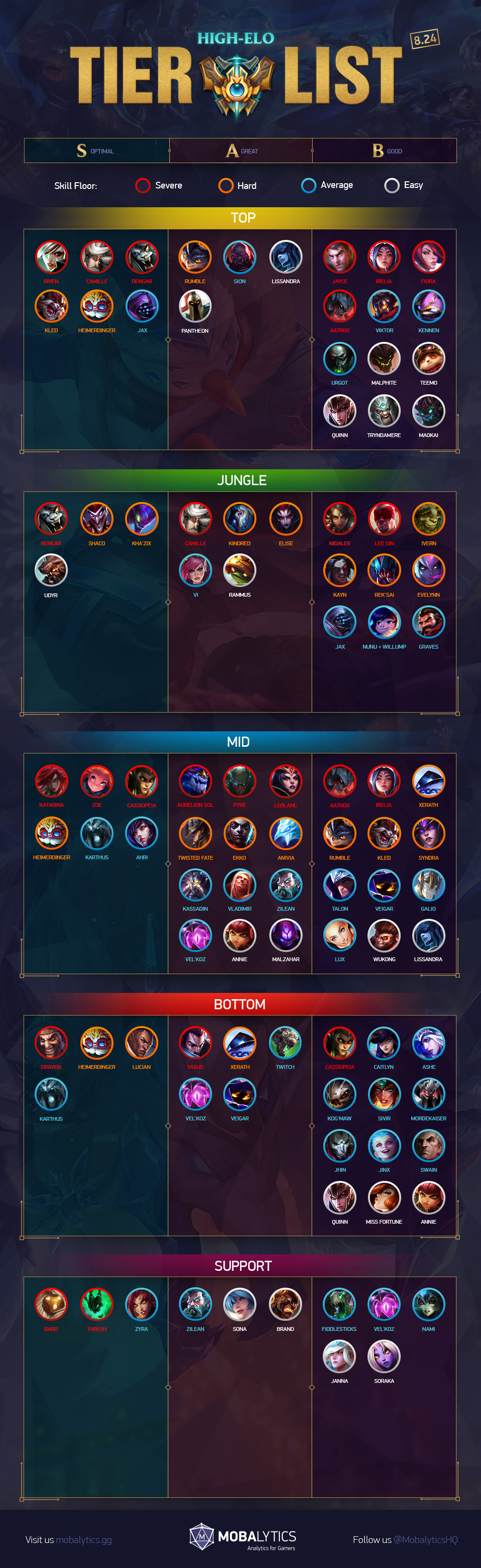League of Legends Patch 8 24 Tier List for Climbing Solo