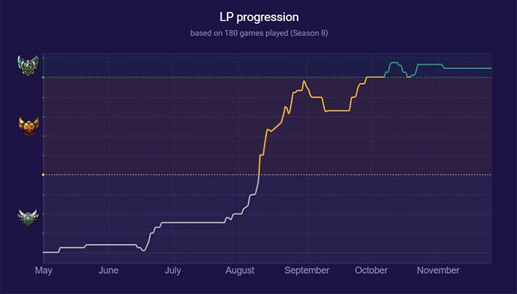 Poder LP Progression