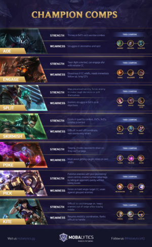 League of Legends Team Comps