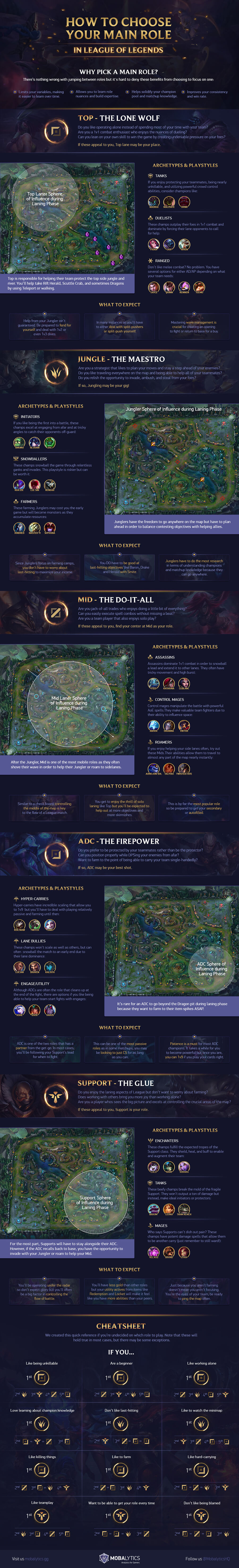 How to Choose Your Main Role in League of Legends (infographic)