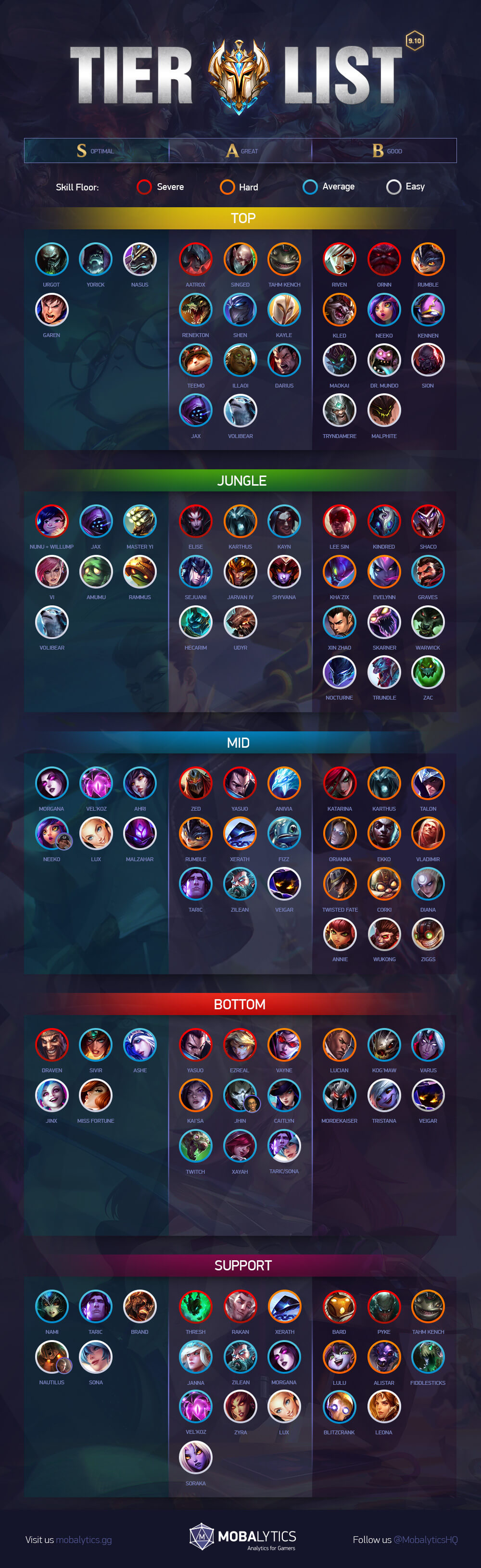tier list 9.10 updated