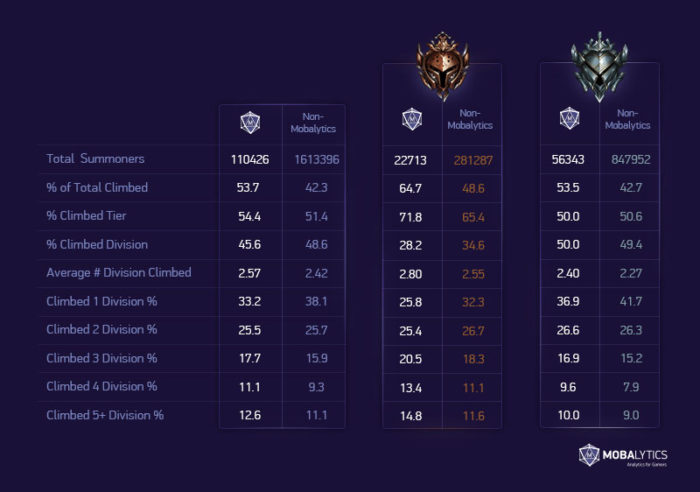 Research Climbing Stats In Ranked League Of Legends