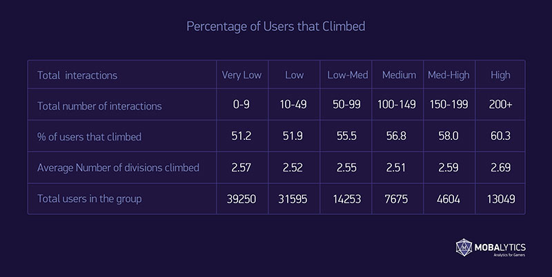 table 2 percentage of users that climbed