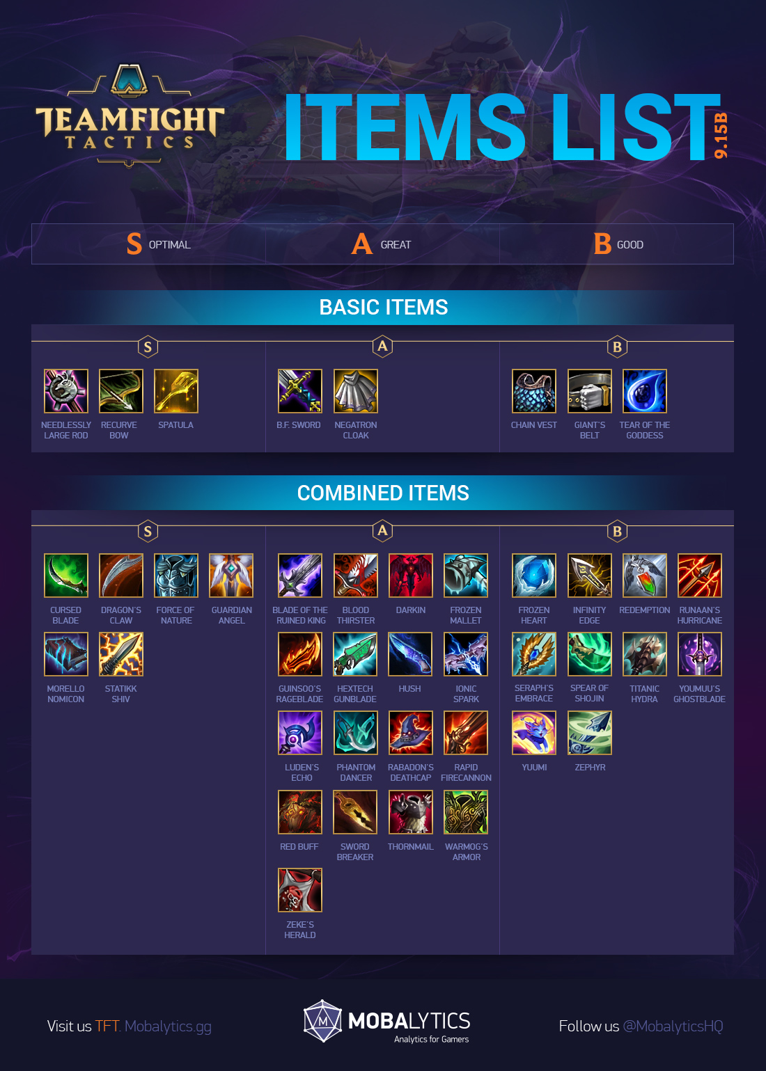TFT Items Tier List: Best Combos + Item Guide (Patch 9 15b) - Mobalytics