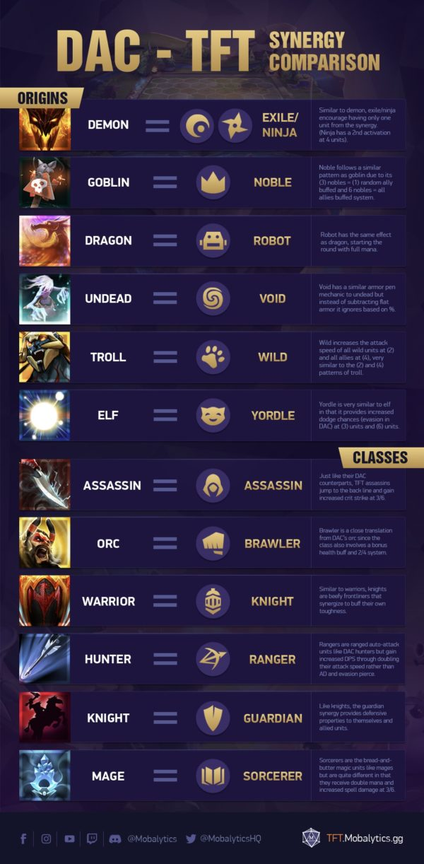 DAC to TFT Synergy Comparisons (Infographic)