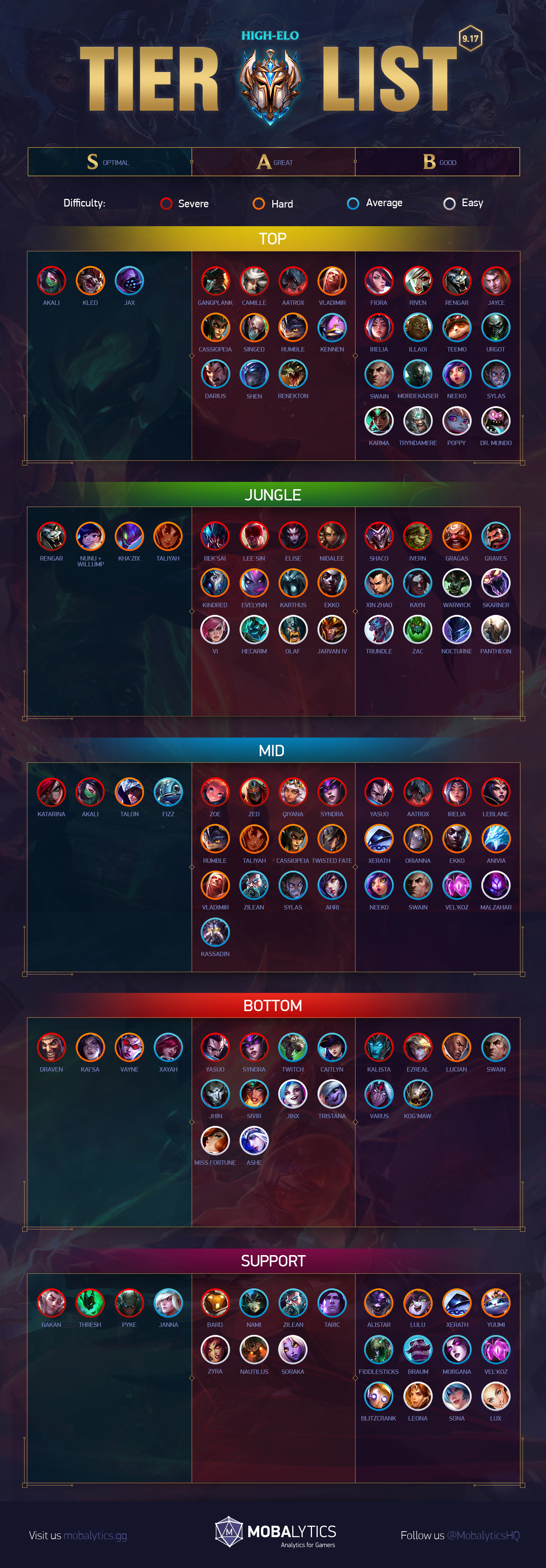 LoL Tier List [Patch 9 17] for Climbing Solo Queue - Mobalytics