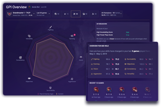Mobalytics - Personal Performance Analytics for Competitive Gamers