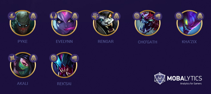 Best TFT Team Comps (Patch 9 17) - Mobalytics