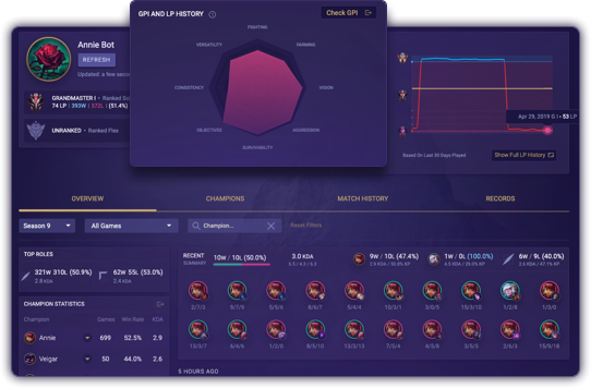 Mobalytics - Personal Performance Analytics for Competitive