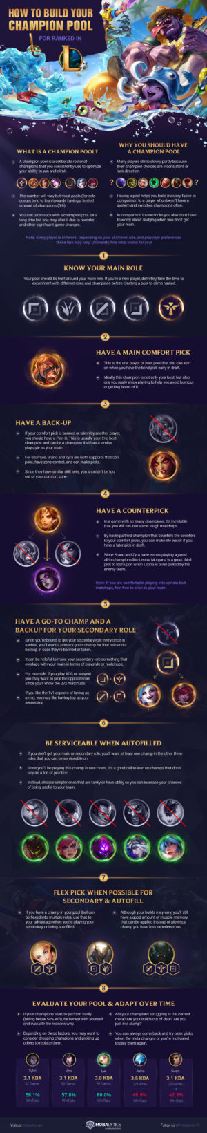 How to Build your Champion Pool for Ranked (Infographic)