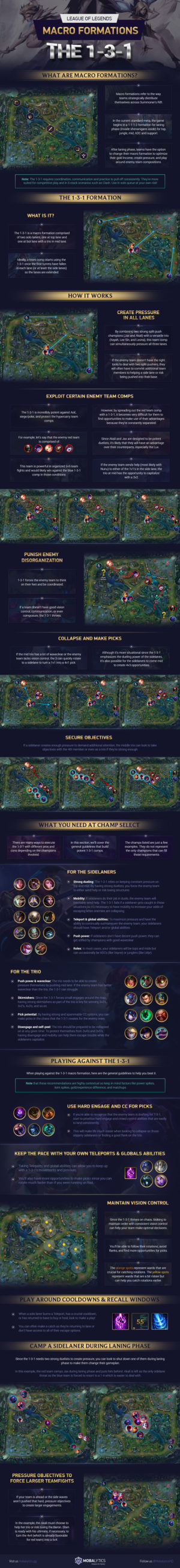 League of Legends Macro Formation: The 1-3-1 (Infographic)