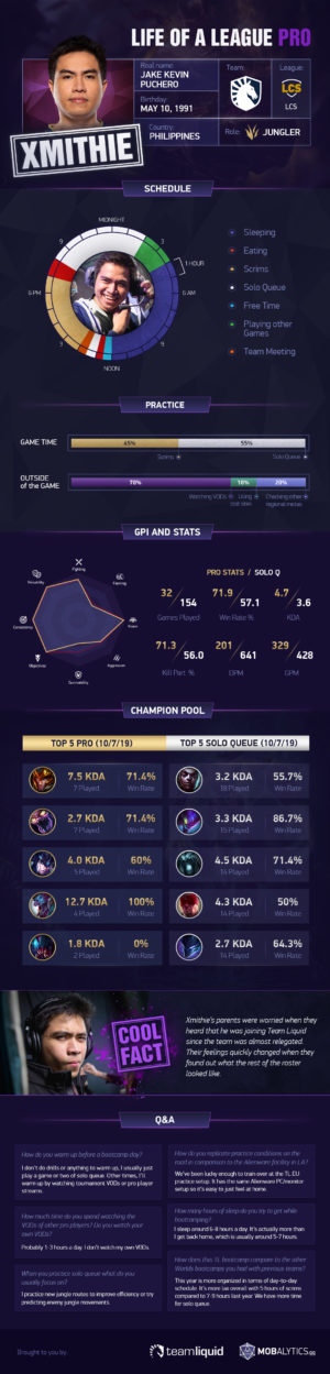 Life of a League Pro: TL Xmithie (2019 Worlds Bootcamp Edition)