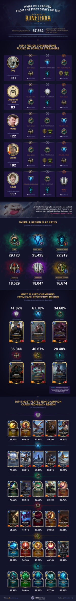 What We Learned from the First 5 Days of the LoR Closed Beta (Infographic)
