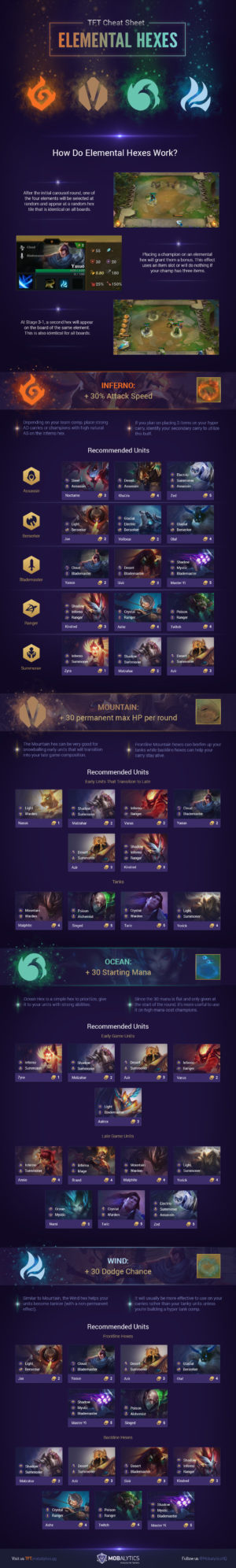TFT Cheat Sheet: Elemental Hexes (Set 2)
