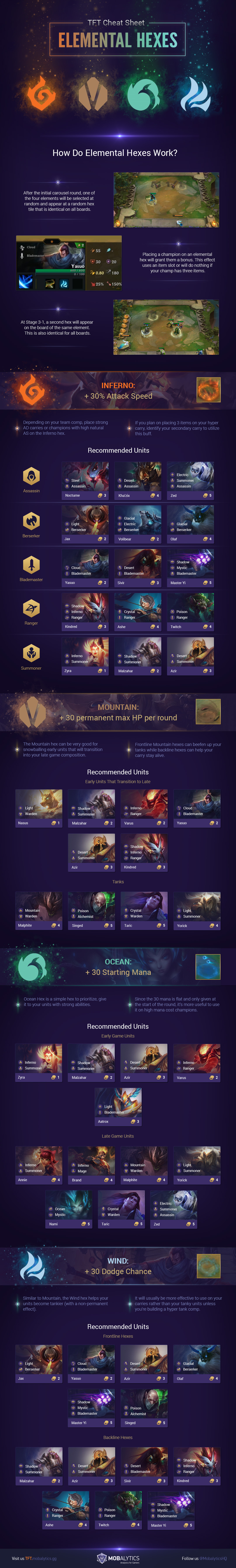 Elemental Hex infographic