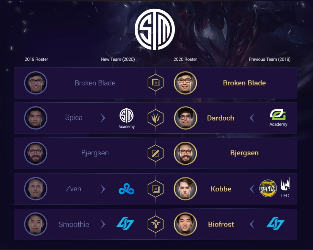 TSM Roster Changes