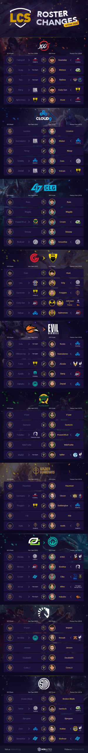 LCS Roster Changes Infographic (Spring 2020 Teams)