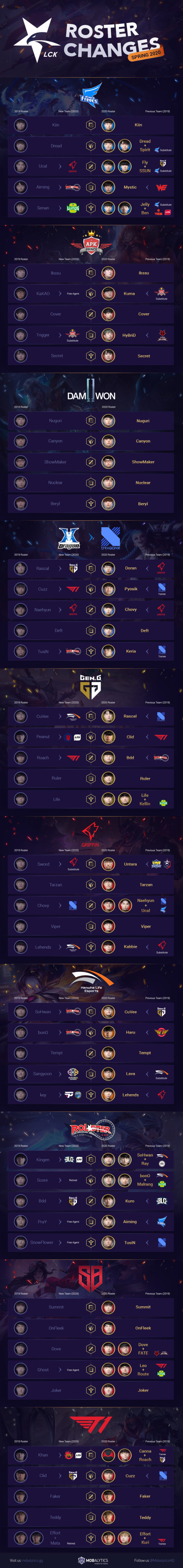 LCK Roster Changes Infographic (Spring 2020 Teams)