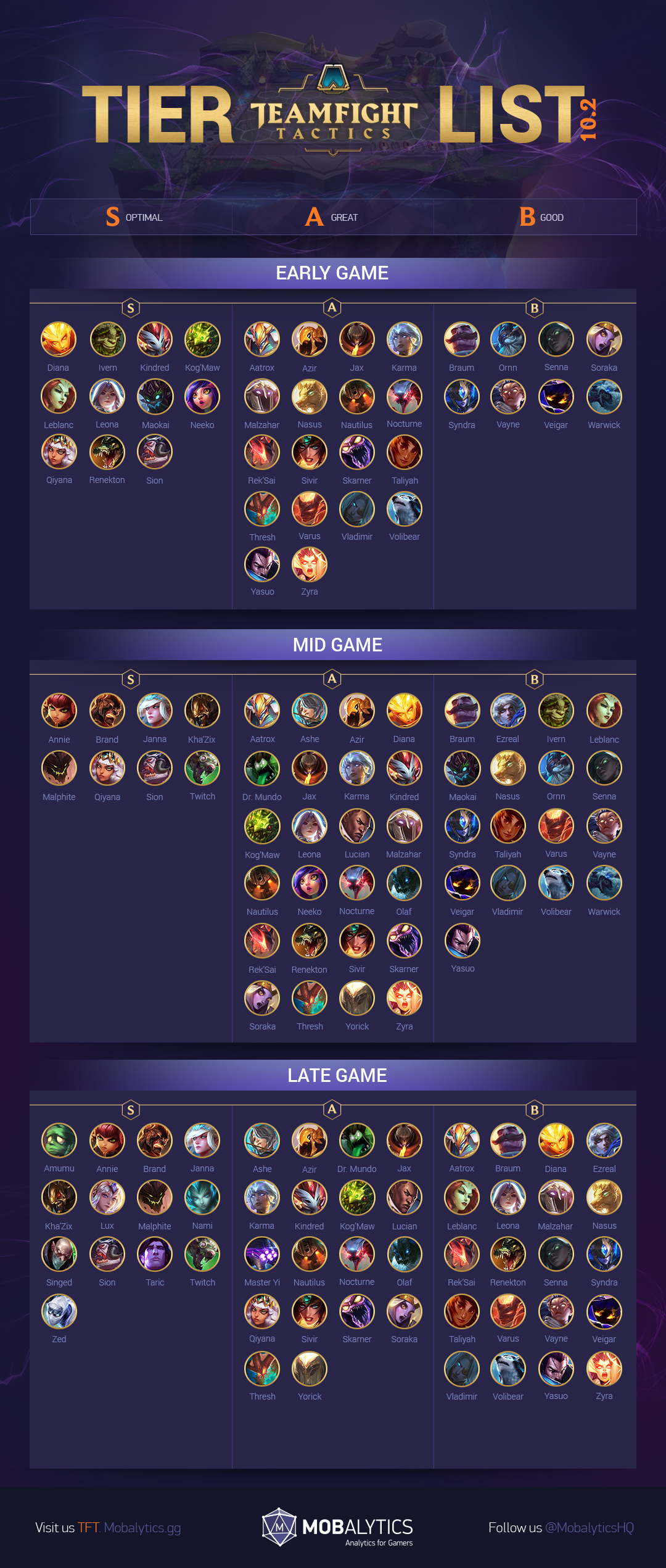 TFT Champs 10.2 Tier List