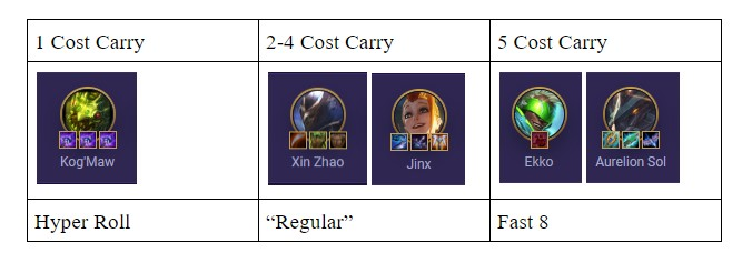 carry cost tft