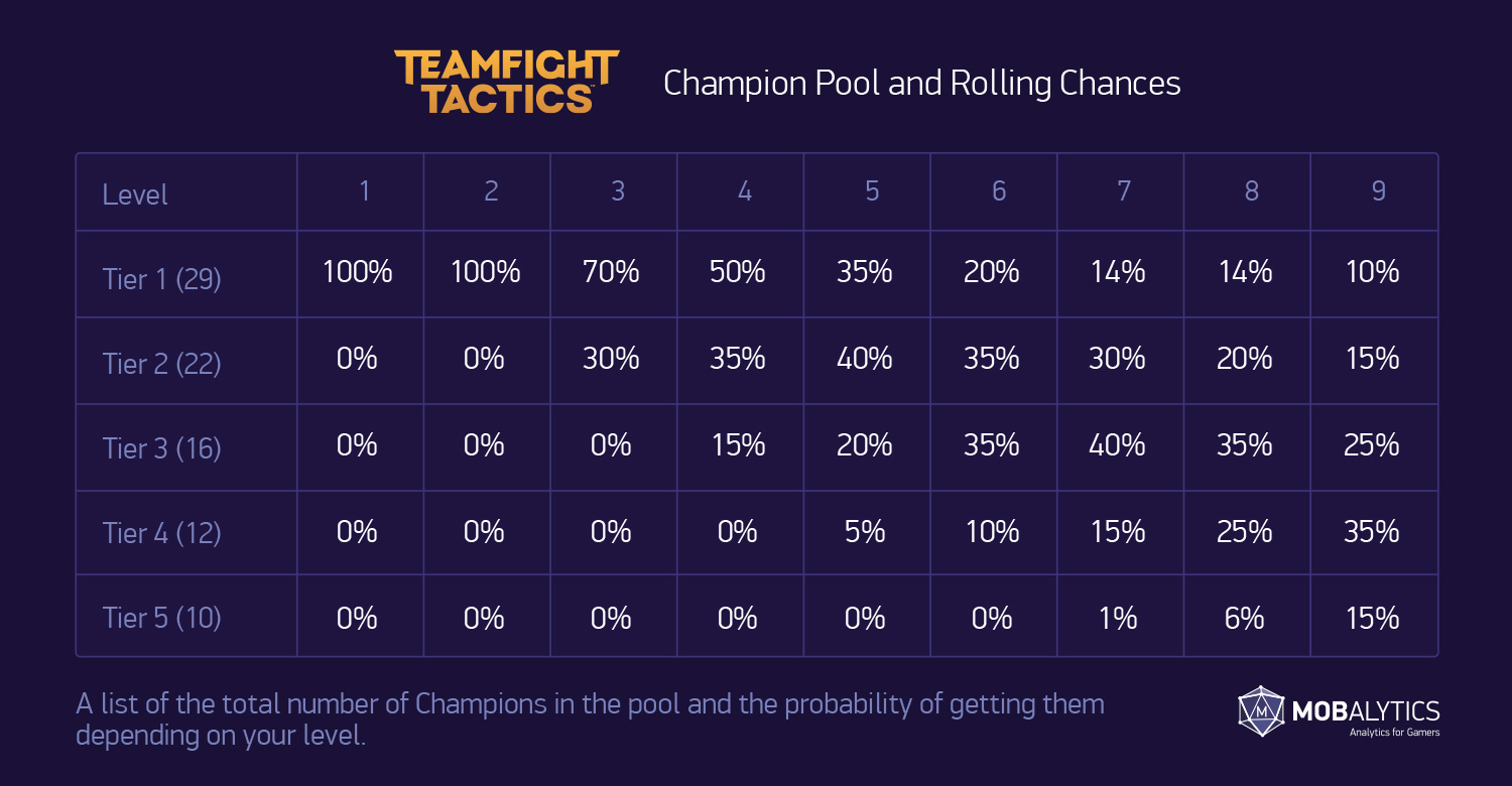 set 3 champ pool updated