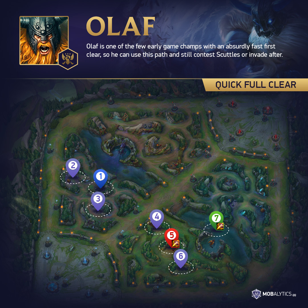 olaf pathing