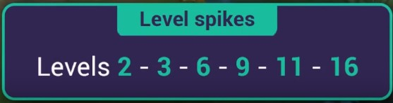 wukong level spikes