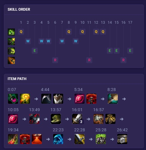 skill order and item path post game