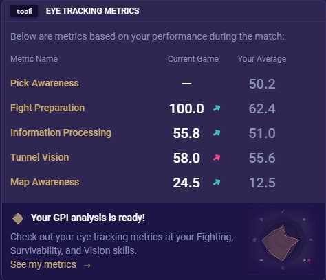 unlocked eye tracking metrics