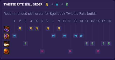 twisted fate skill order